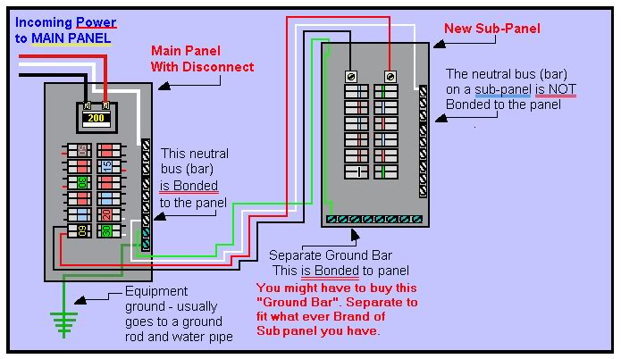 Main panel to sub panel wiring diagram garage sub panel wiring setting up a 220v sub panel grasscity forums garage sub panel wiring diagram sub panel same keyboard keysfo Image collections